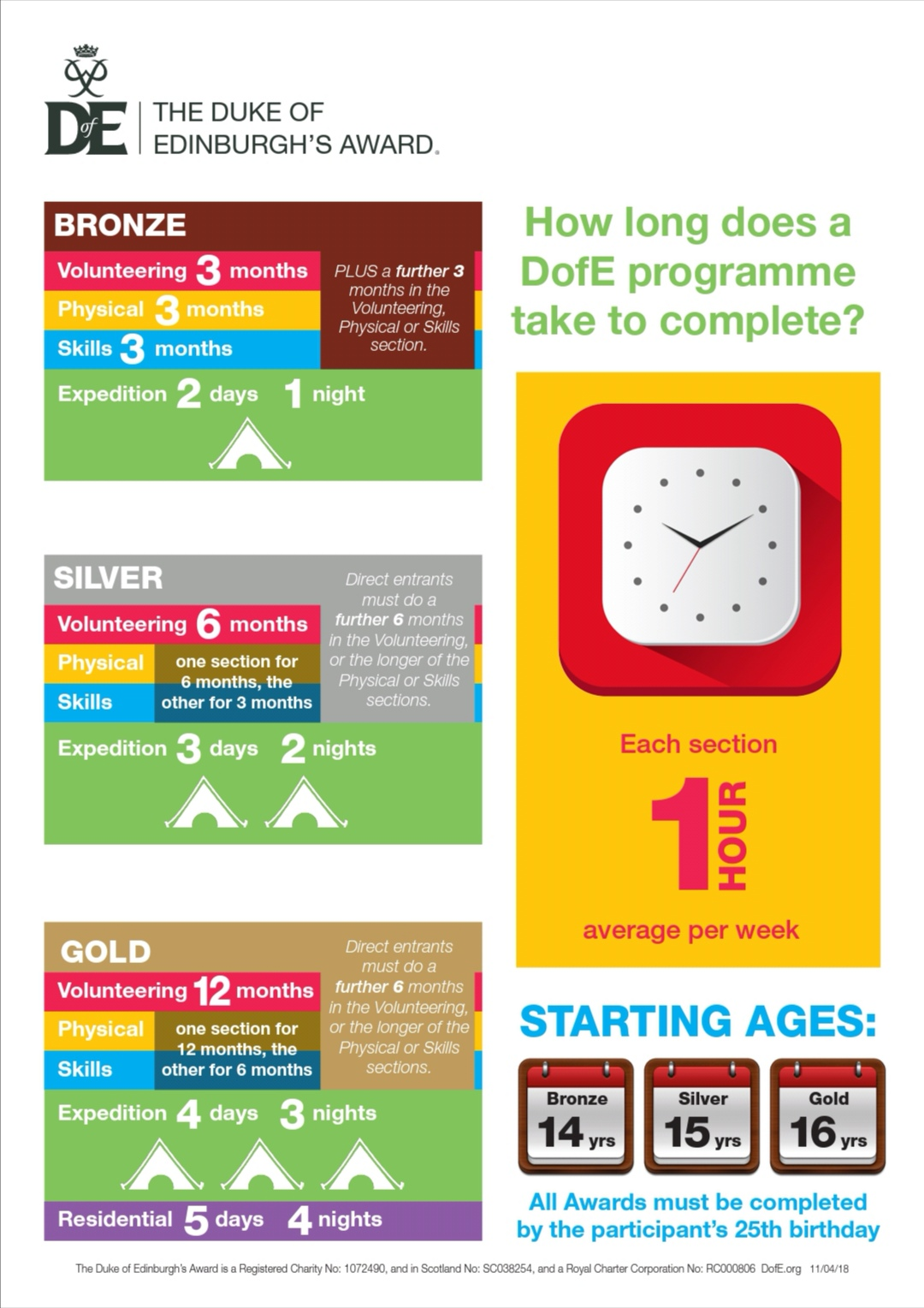 Summary of DofE timescales